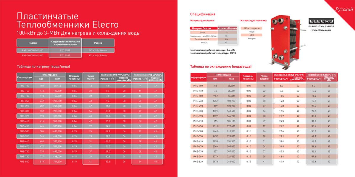 Теплообменники 5 мвт цена на пластинчатый теплообменник hhn то 16 26 tktl73 ридан